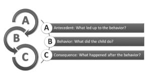 analyzing behavior problems to chose the best discipline
