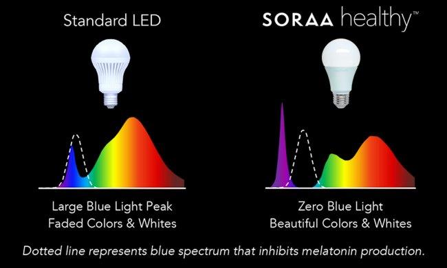 Soraa LED Zero Blue Light