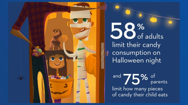 Halloween Candy Limits