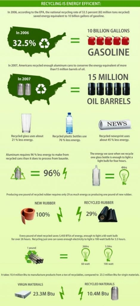 Recycling Infographic 2